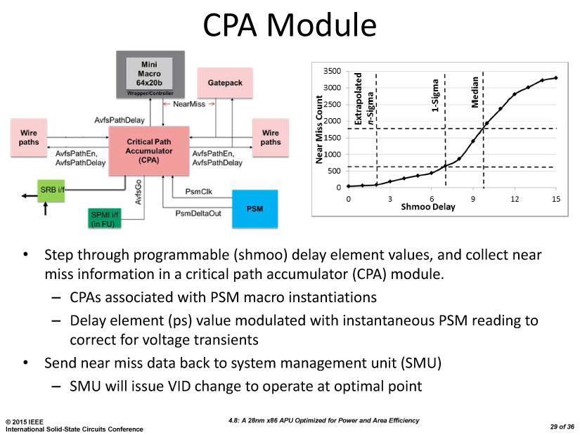 CPAモジュールがAVFSの周波数センサーの司令塔となっている