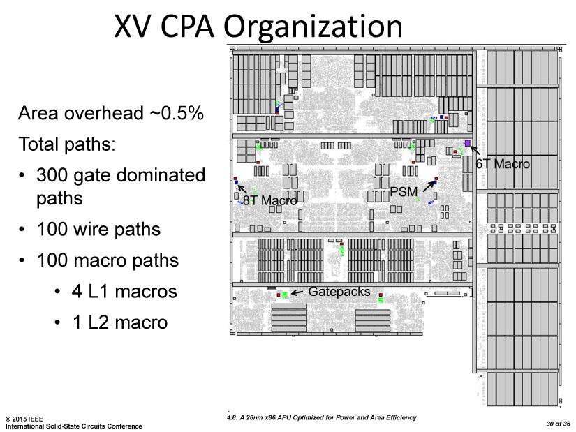 Excavator (XV) CPUコア上でのAMDのCPAとレプリカパスの配置