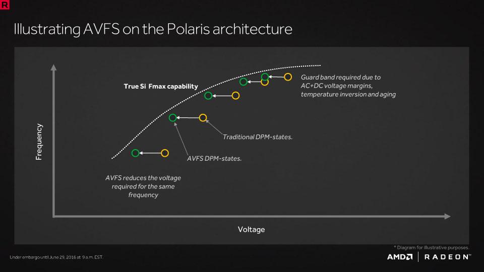 AVFSによって、同じ動作周波数をより低い電圧に設定できる
