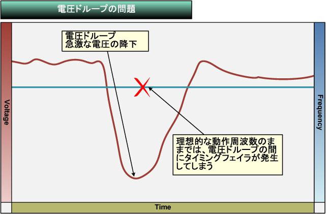 """電圧ドループが発生すると、平常時の電圧に合わせた動作周波数ではエラーが発生してしまう<BR>PDF版は<span class=""""img-inline raw""""><a href="""""""" ipw_status=""""1"""" ipw_linktype=""""filelink_raw"""" class=""""resource"""">こちら</a></span>"""