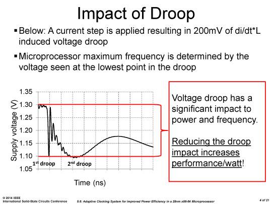 電圧ドループがプロセッサの動作周波数を決める