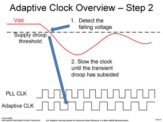 サプライ電圧がしきい値を切るとクロックピリオドを延長する