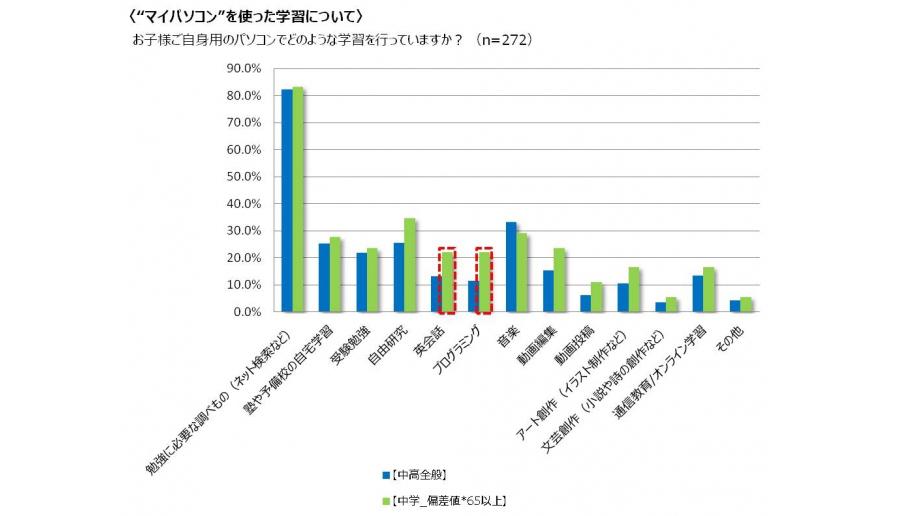 WDLC調査によるPC利用による子供の学習内容に関するグラフ