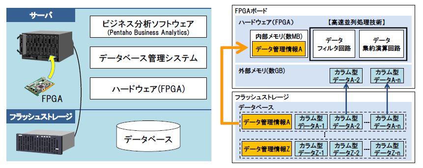 今開発したシステムの構成図(左)と、開発した技術の詳細(右)