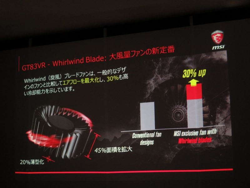 新開発のWhirlwind Bladeでエアフローが向上し、冷却性が30%向上
