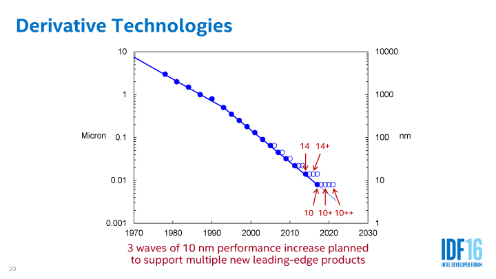Intelの新しいプロセスデリバティブ戦略