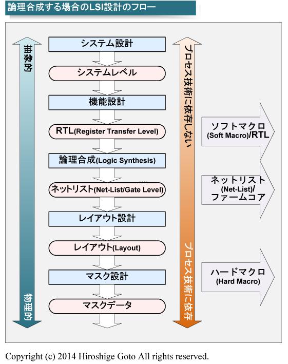 """設計フローとライセンス形態<BR>PDF版は<span class=""""img-inline raw""""><a href="""""""" ipw_status=""""1"""" ipw_linktype=""""filelink_raw"""" class=""""resource"""">こちら</a></span>"""