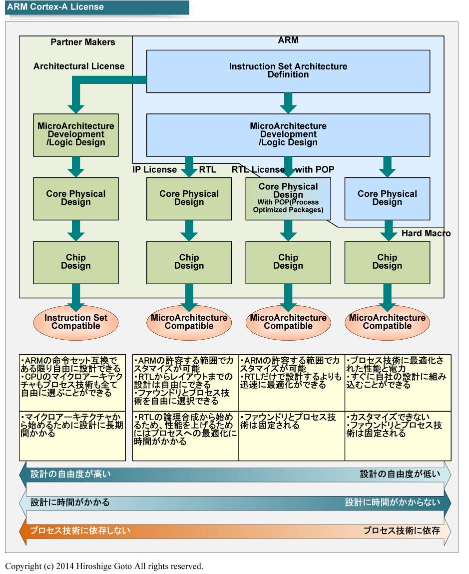 "ARMのライセンスモデル<BR>PDF版は<span class=""img-inline raw""><a href="""" ipw_status=""1"" ipw_linktype=""filelink_raw"" class=""resource"">こちら</a></span>"