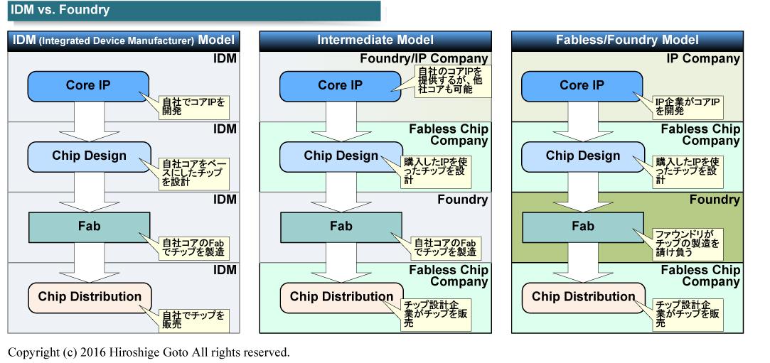 """IntelはこれまでIDMとファウンドの中間のようなアプローチを試みていた<BR>PDF版は<span class=""""img-inline raw""""><a href="""""""" ipw_status=""""1"""" ipw_linktype=""""filelink_raw"""" class=""""resource"""">こちら</a></span>"""
