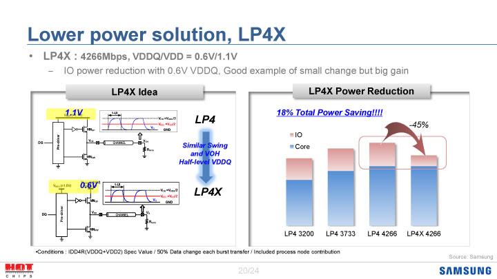SamsungがHot Chipsで示したLPDDR4Xの仕様