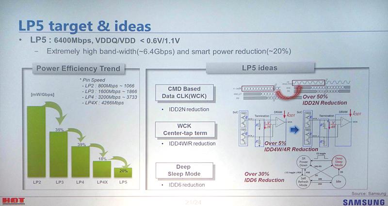 SamsungがHot Chipsで示したLPDDR5の仕様