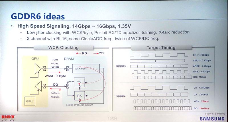 SamsungがHot Chipsで示したGDDR6の仕様