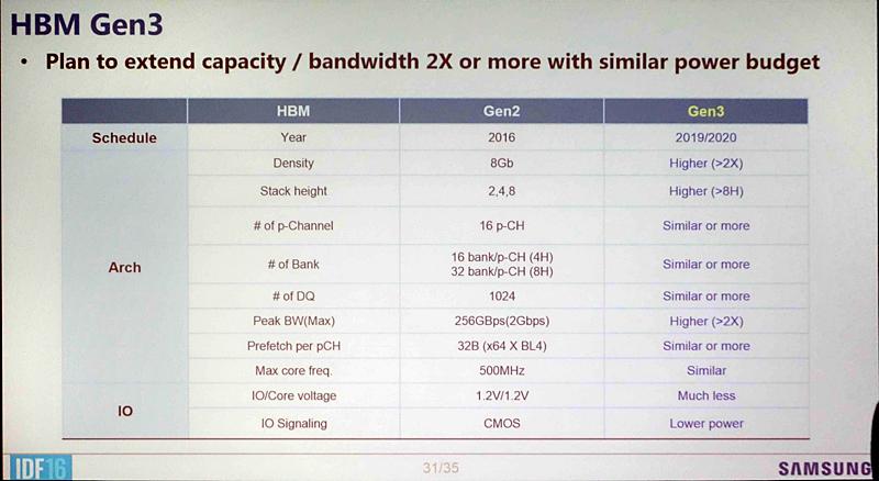 SamsungがIDFで示したHBM3の仕様