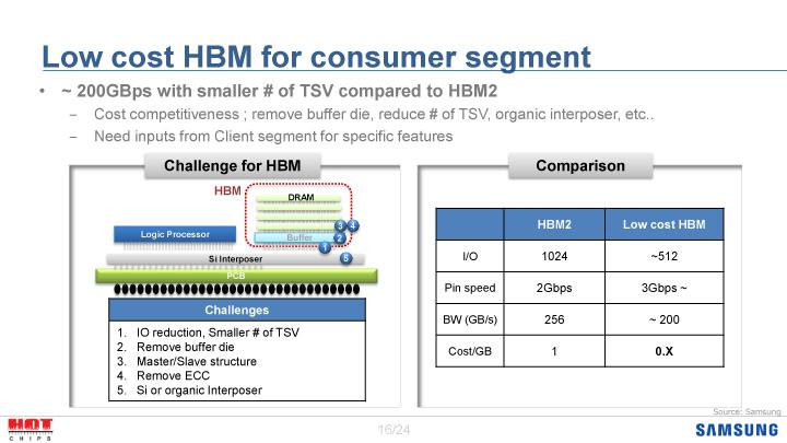 Hot ChipsではSamsungが低価格HBMの方向性を示した