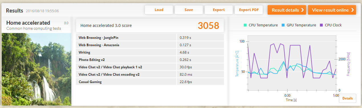 PCMark 8 バージョン2/Home accelerated。スコアは3,058