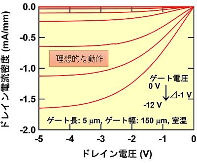 ゲート電圧を変化させた時のドレイン電圧に対するドレイン電流の変化