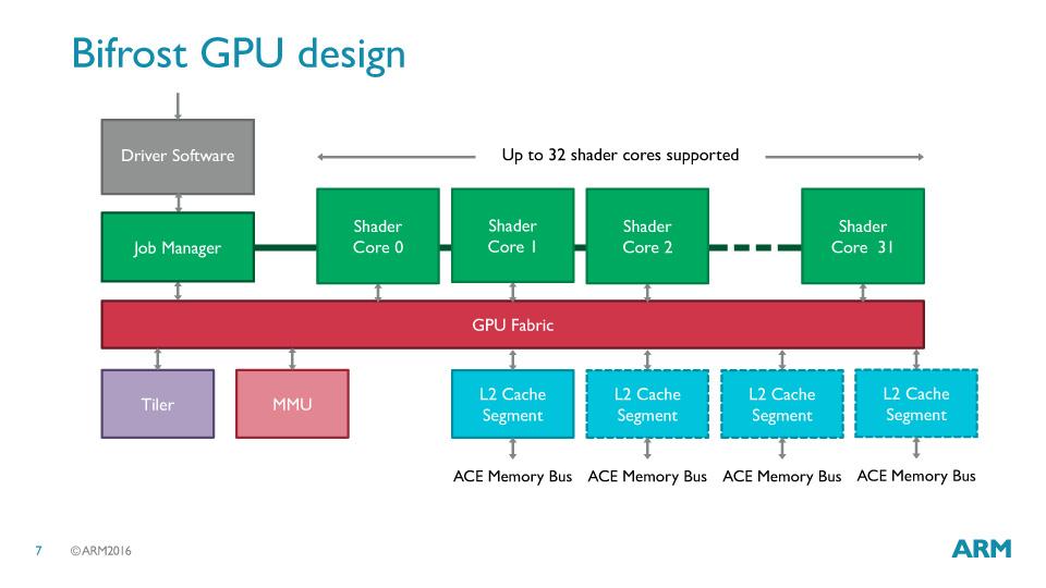 GPU全体の構成。シェーダコアは32コアまでスケーラブルに増やすことができる