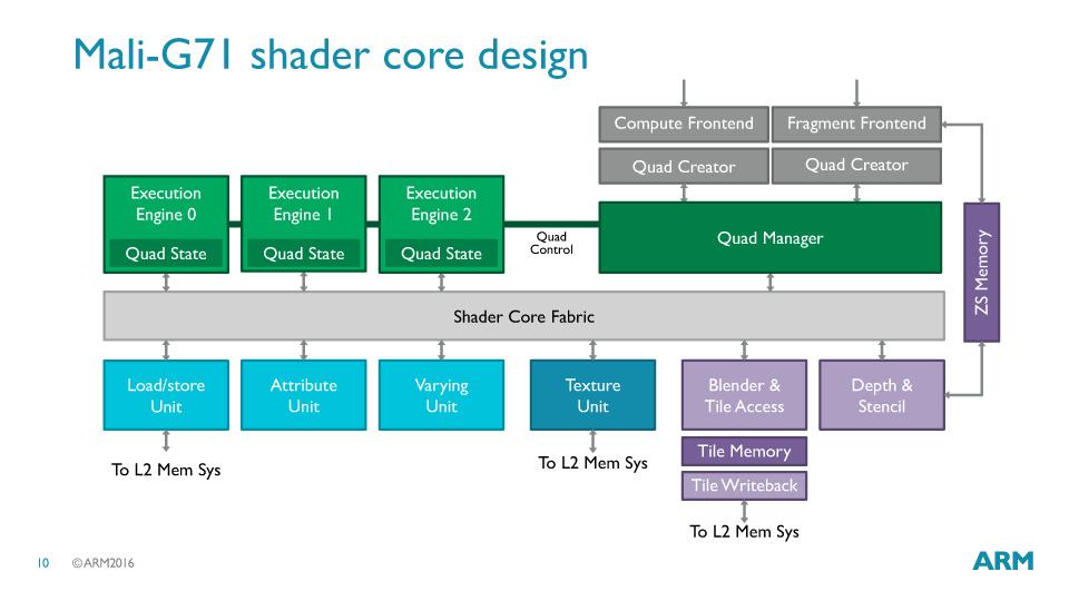 シェーダコアの中の構成。4-way SIMDのエグゼキューションエンジンはGPUによって個数が異なる
