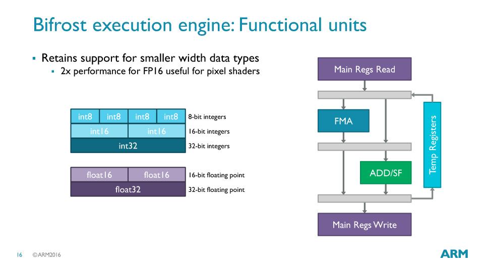 演算ユニット自体もSIMDで16-bitと8-bitではスループットが上がる。これはマシンラーニングやコンピュータビジョンのように低精度が重要となるワークロードで効果を発揮する