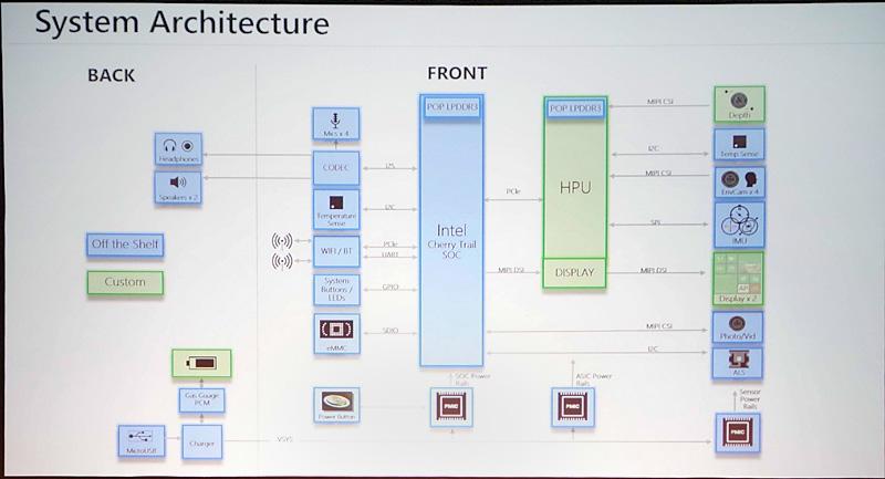 HoloLensのシステムアーキテクチャ