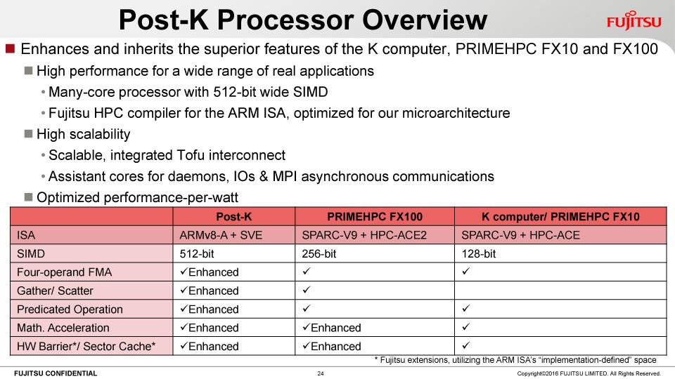 ポスト京のプロセッサのオーバービュー