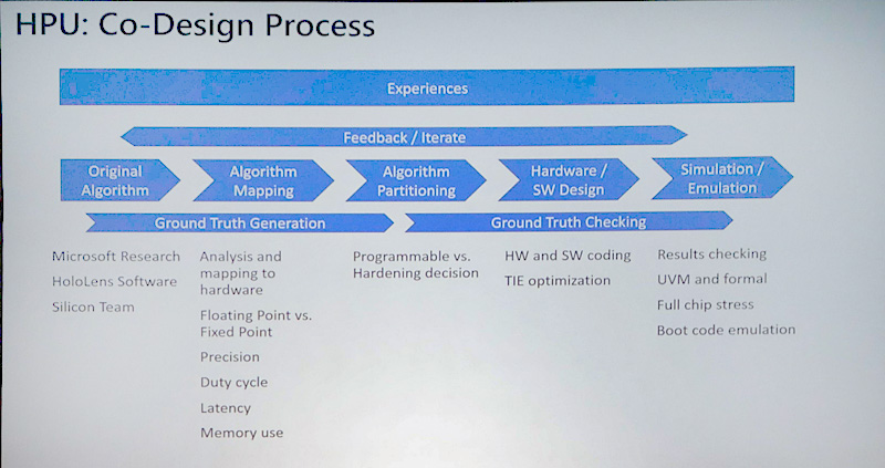 HPUの設計選択