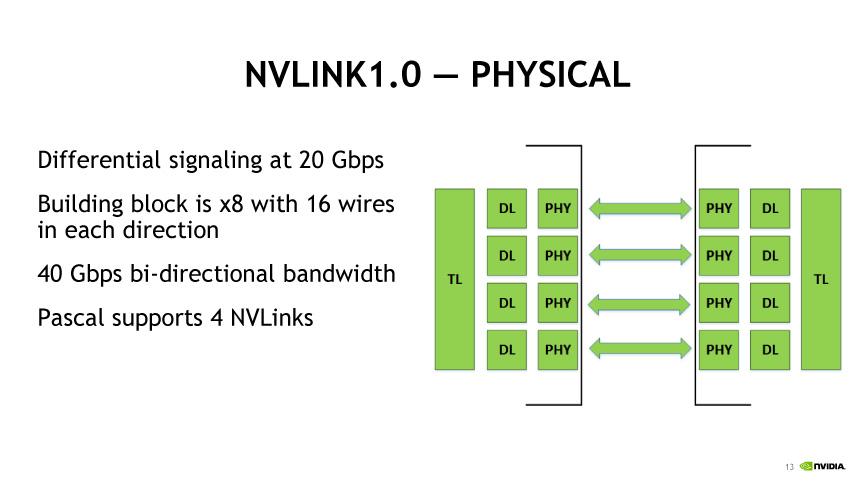 NVLinkの物理構成