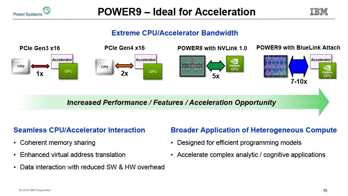 NVIDIAとの協力によるヘテロジニアスコンピューティング