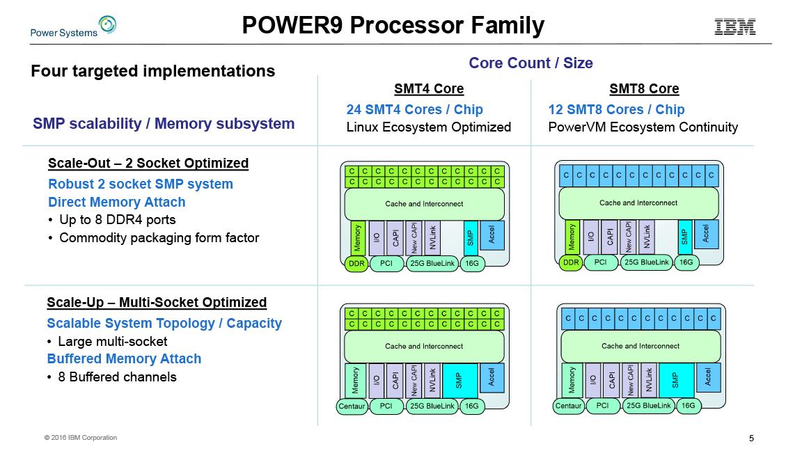 CPUコアの構成とメモリインターフェイスで4種類のPower9がある。