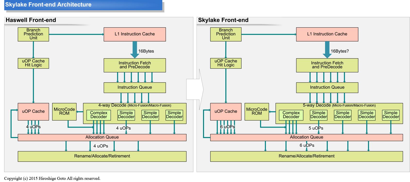 大幅に拡張されたSkylakeのフロントエンド