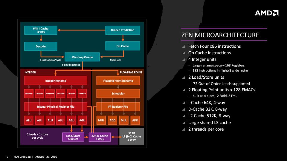 AMDのZen CPUコアの全体像