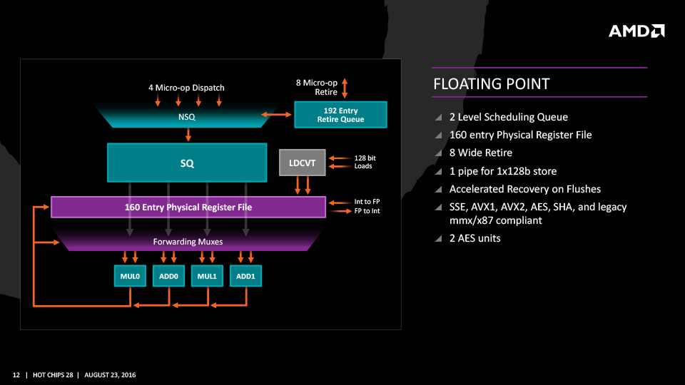 ZenのFP SIMDエンジン部