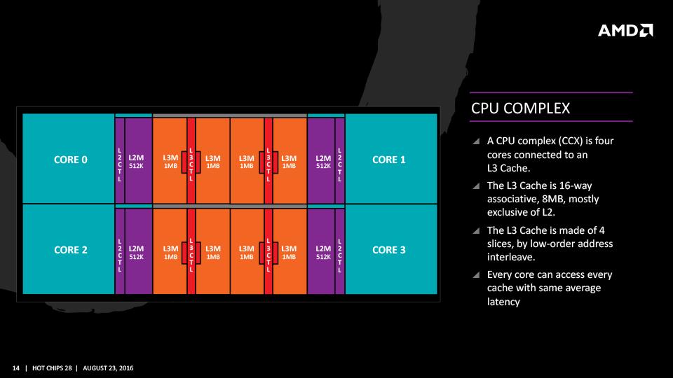 4CPUコアとL3キャッシュでZenのCPUコンプレックスは構成される