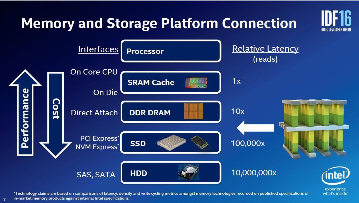 3D Xpoint技術によるメモリの位置付け。Intelが2016年8月16日~18日に米国サンフランシスコで開催した開発者向けイベント「IDF2016」の講演スライド