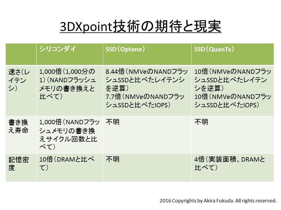 3D Xpoint技術ベースのSSDで得られている性能。IntelとMicronの公表資料を基に作成した。なお3D Xpoint技術ベースのSSDはいずれも、外部インターフェイスにNVMeを採用している