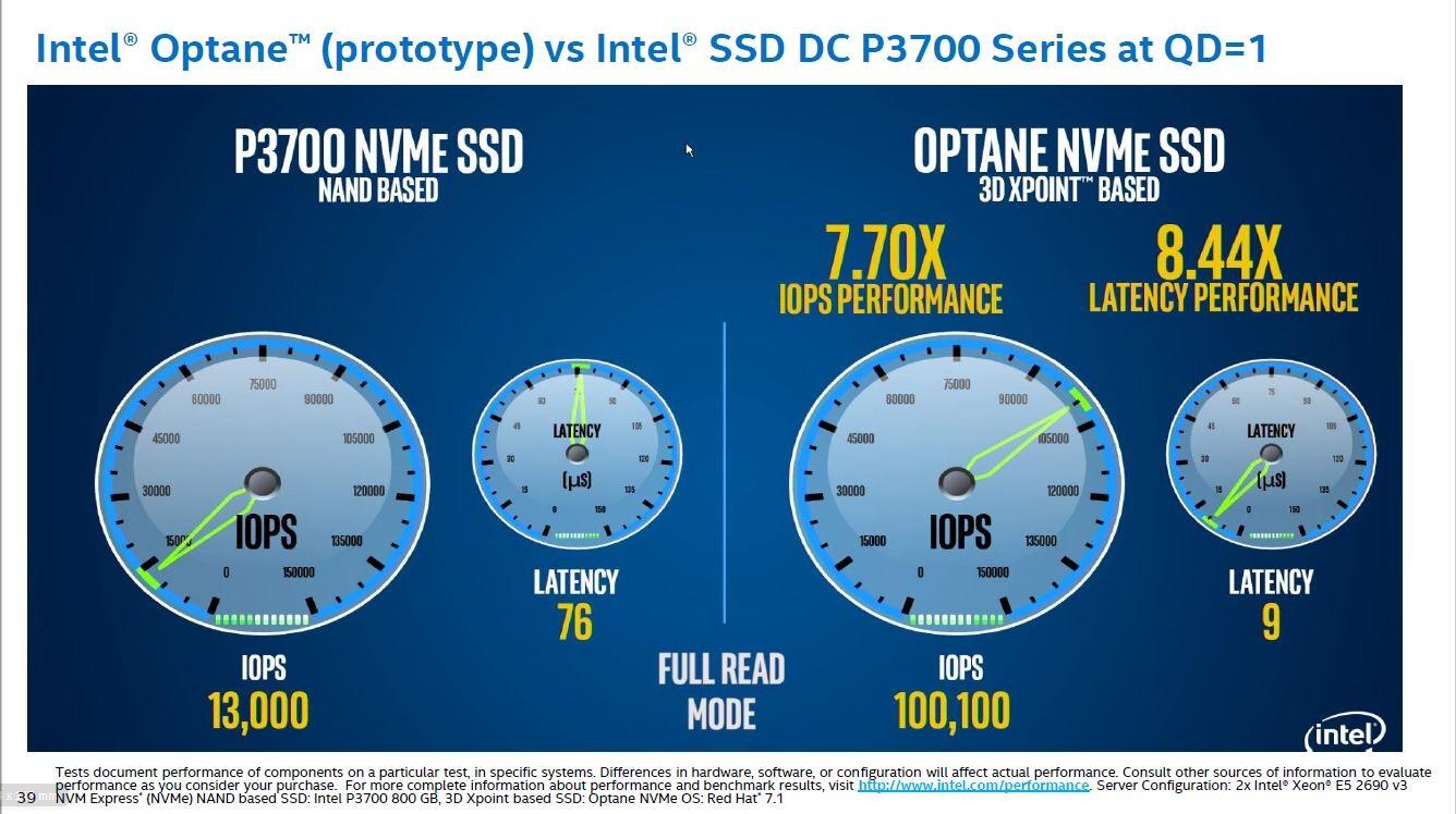 既存のNVMeインターフェイスSSD(P7300)と、3D Xpoint技術ベースのSSD (Optane)をレイテンシ(遅延時間)とIOPSで比較。2016年4月13日~14日に中国の深センで開催された「IDF 2016」の技術トラックでIntelが示した講演スライド