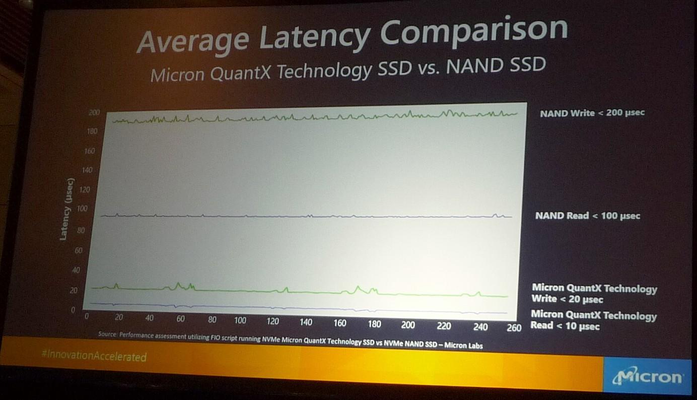 読み出しレイテンシと書き込みレイテンシの実測データ。3D Xpoint技術ベースのSSD「QuantX」は、NANDフラッシュベースのSSDに比べて読み書きともにレイテンシが約10分の1に減少している。2016年8月9日~11日に米国サンタクララで開催されたイベント「FMS」の基調講演でMicronが発表したスライド