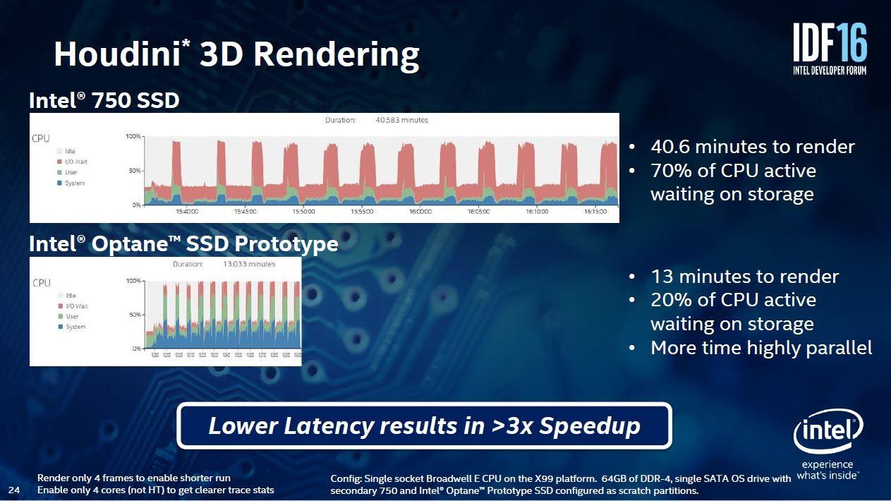アニメーション生成ソフトウェア「Houdini」のレンダリング処理を分析した結果。Optane(下)ではSSDの待ち時間が明確に減少していることが分かる。Intelが2016年8月16日~18日に米国サンフランシスコで開催した開発者向けイベント「IDF2016」の講演スライド