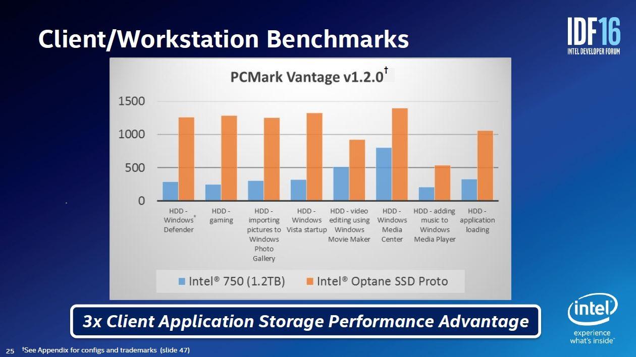 PC用ベンチマークソフトウェア「PCMark Vantage v1.2.0」による評価結果。Optaneのスコアは2倍~4倍と高い。Intelが2016年8月16日~18に米国サンフランシスコで開催した開発者向けイベント「IDF2016」の講演スライド