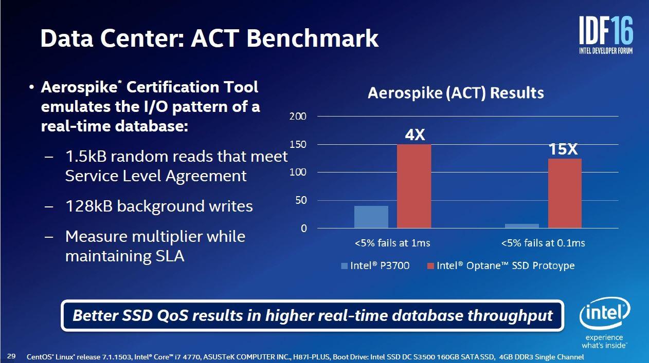 データベース向けベンチマークソフトウェア「Aerospike Certification Tool(ACT)」による評価結果。Intelが2016年8月16日~18日に米国サンフランシスコで開催した開発者向けイベント「IDF2016」の講演スライド