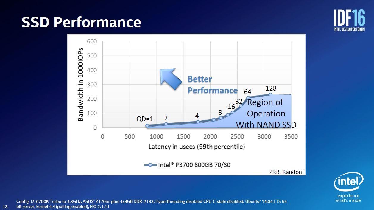 NANDフラッシュメモリをベースとするSSD(P3700)を読み出し70%、書き込み30%で動作させた時のQD(キューの深さ)によるレイテンシとIOPSの変化。QDを増やすとIOPSは徐々に上昇するものの、レイテンシが大幅に増加する。2016年8月16日~18日に米国サンフランシスコで開催した開発者向けイベント「IDF2016」の講演スライド