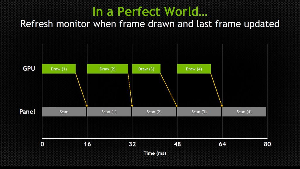 これは理想的な、GPUにとって負荷が軽いゲームの場合。次の画面リフレッシュまでにレンダリングが間に合うので、まったく問題にならない