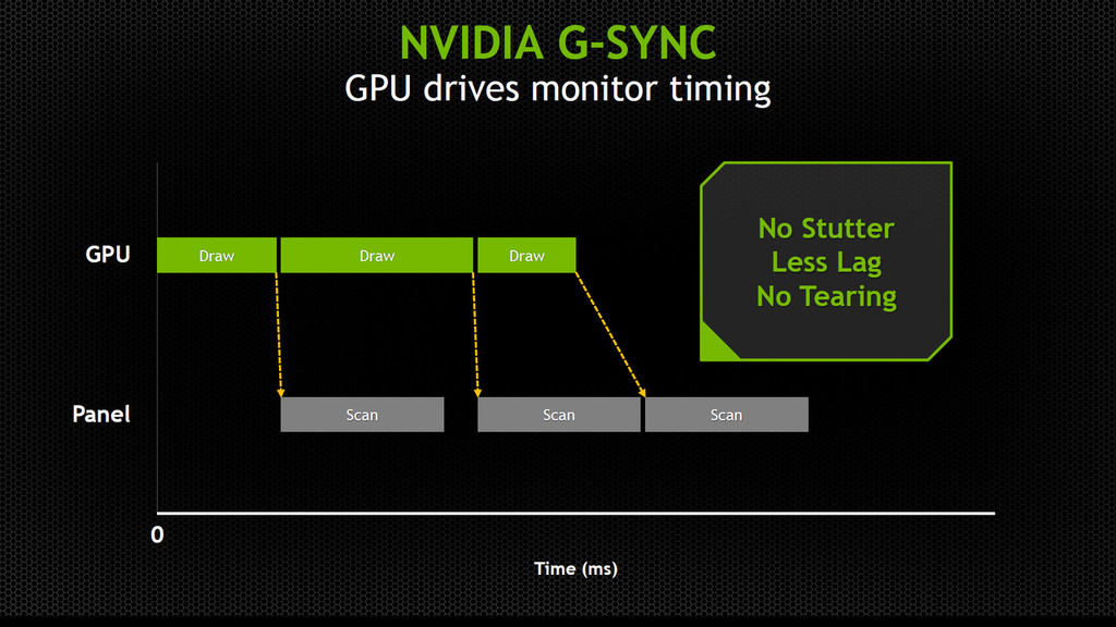 G-SYNCは、GPUがバッファを描き終えてから画面をリフレッシュする。初めてのGPU主導型の更新方式だ