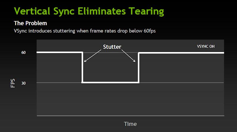 フレームレートが60fpsを割ると、GPUは次のタイミングまでリフレッシュを待つため、リフレッシュレートは実質30Hzになる。そして上下時に、スタッタリング現象が発生する