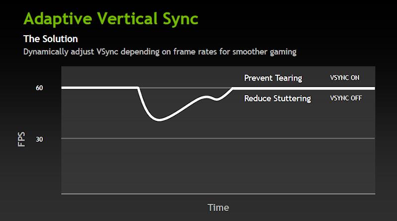 Adaptive VSyncではフレームレートが60fpsを割った場合、垂直同期をオフにする。ただしスタッタリングは抑えられるが、ティアリングは回避できない