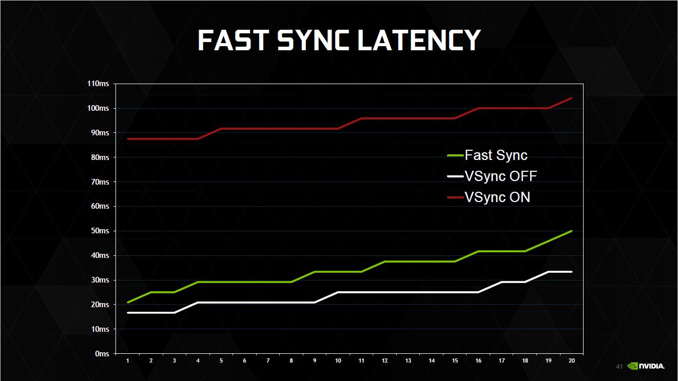 FAST SYNCは垂直同期オフと比較すると遅延ががあるが、垂直同期オン時よりは大幅に抑えられる