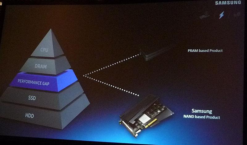 メモリ階層のDRAMとSSDの間にある性能ギャップと、ギャップを埋める手法。FMSでのSamsungによるキーノート講演から