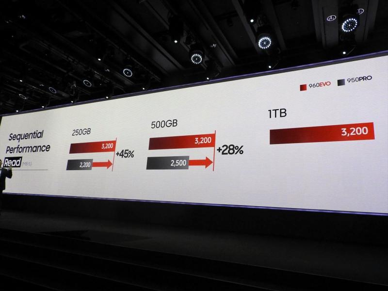 960 EVOと950 PROの性能比較。前世代とは言え、ハイエンドモデルであった950 PROと比べても、シーケンシャルリードが250GBモデル同士の比較で45%、500GBモデル同士の比較で28%高速化されている