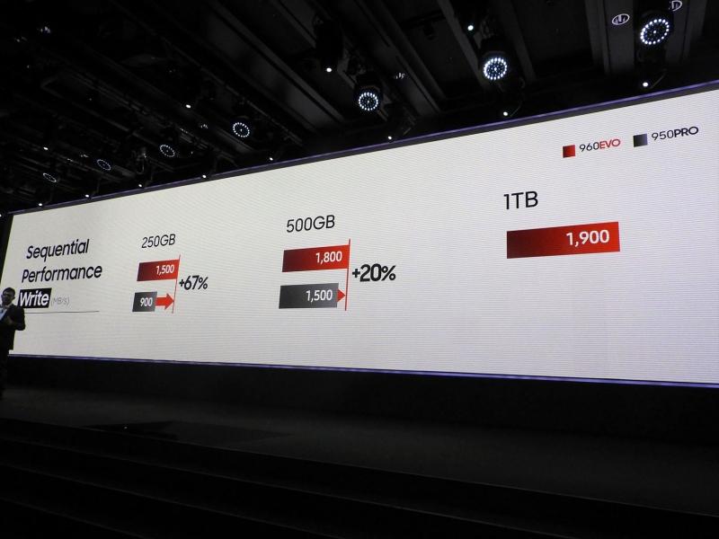 前世代のハイエンドモデルであった950 PROと比べても、960 EVOはシーケンシャルライトが250GBモデル同士の比較で67%、500GBモデル同士の比較で20%高速化されている