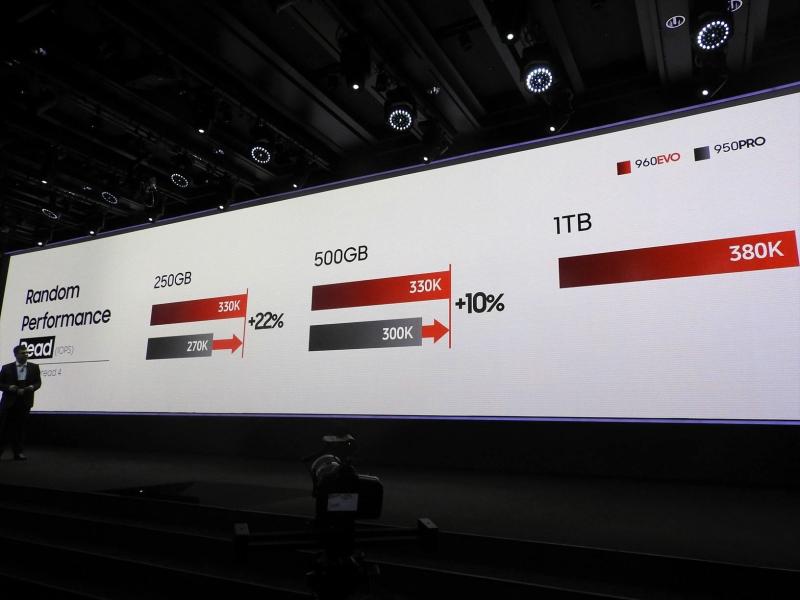 950 PROと比べてランダムリードが250GBモデル同士の比較で22%、500GBモデル同士の比較で10%高速化されている